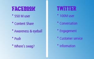 comparison between Facebook & Twitter